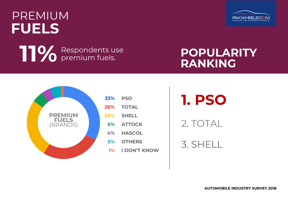 pakwheels survey 2018